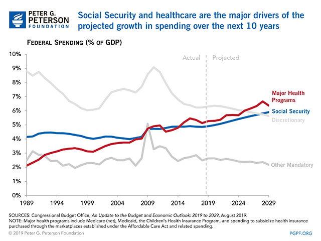 Social Security and healthcare are the major drivers of the projected growth in spending over the next 10 years.