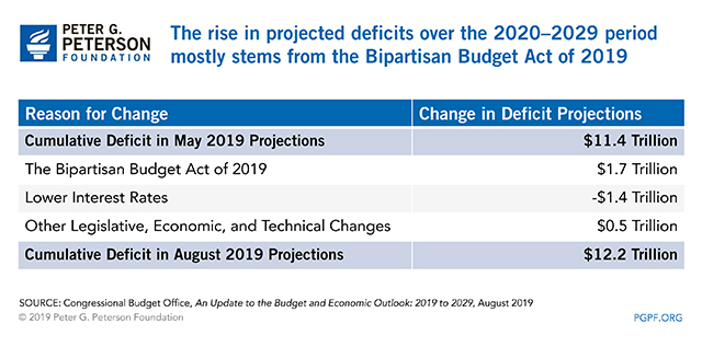 The rise in projected deficits over the 2020-2029 period mostly stems from the Bipartisan Budget Act of 2019.
