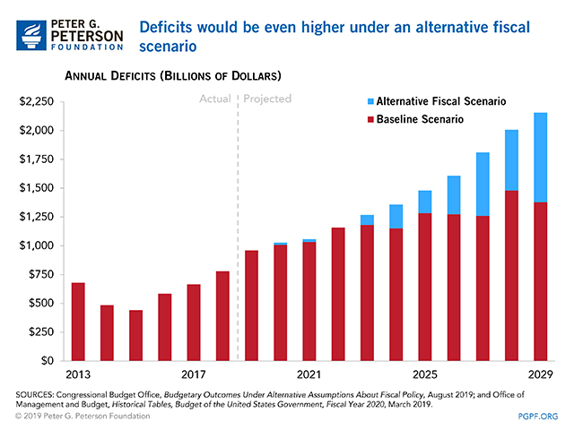 Deficits would be even higher under an alternative fiscal scenario.