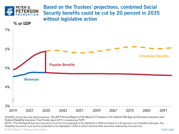 Based on the Trustees' projections, combined Social Security benefits could be cut by 20 percent in 2035 without legislative action