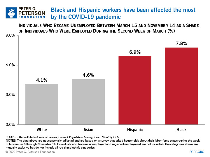 Black and Hispanic workers have been affected the most by the COVID-19 pandemic