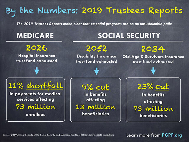 Social Security and Medicare Trustees Reports