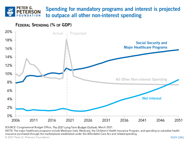 Spending for mandatory programs and interest is projected to outpace all other non-interest spending
