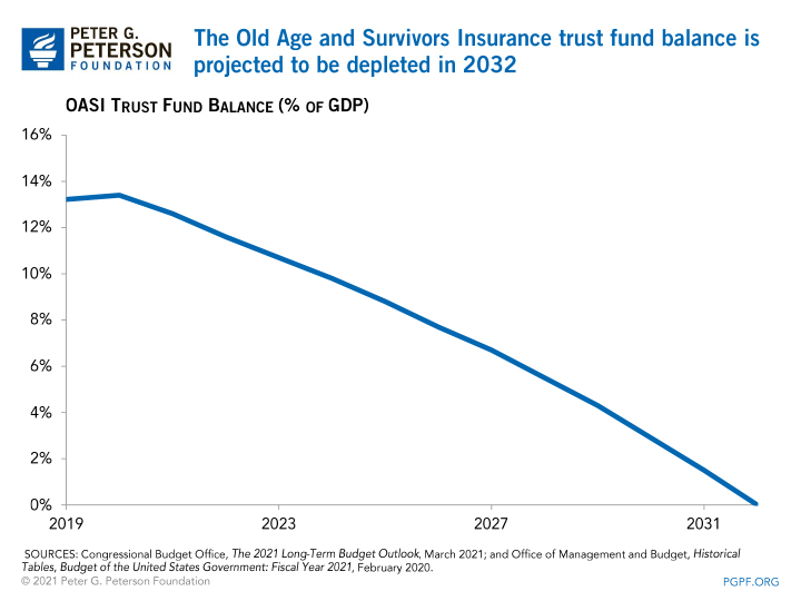 The Old Age and Survivors Insurance trust fund balance is projected to be depleted in 2032