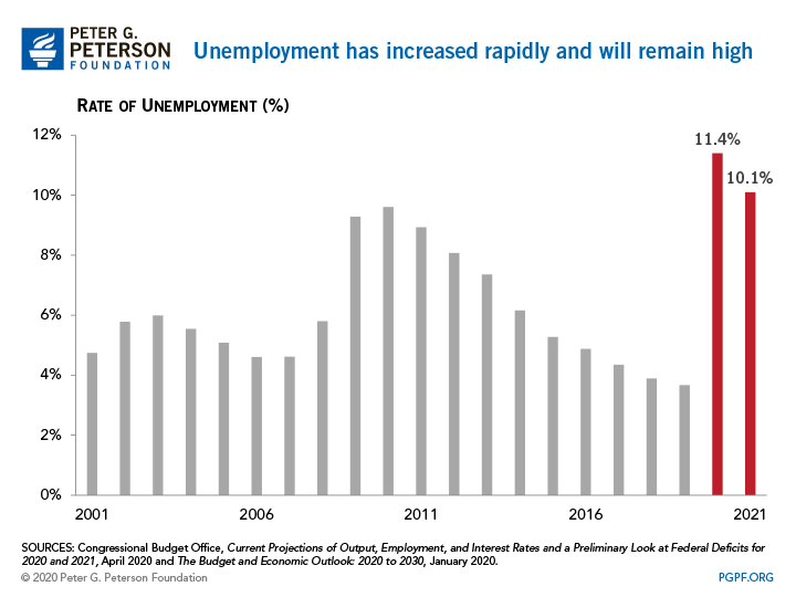 Unemployment has increased rapidly and will remain high