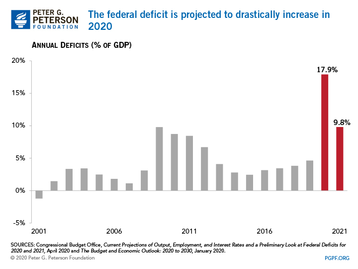 The federal deficit is projected drastically increase in 2020