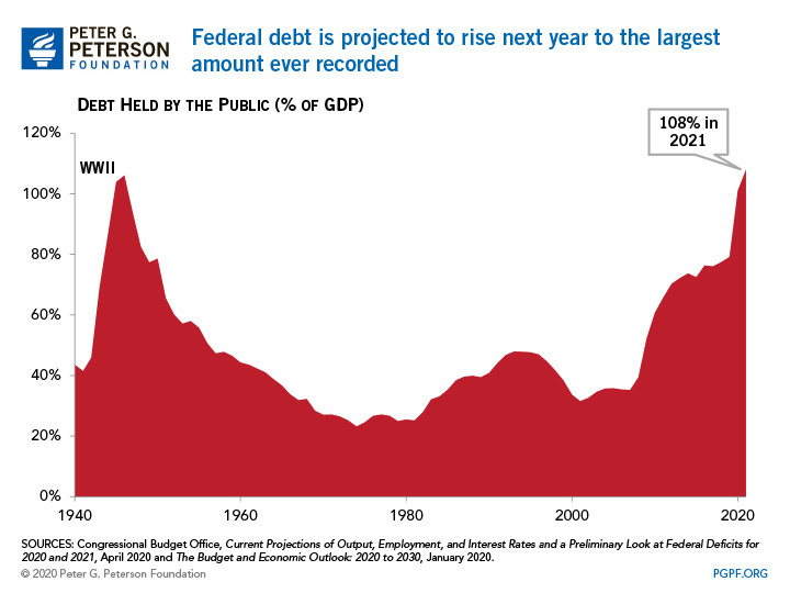 Federal debt is projected to rise next year to the largest amount ever recorded