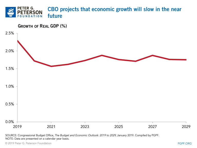 CBO projects that economic growth will slow in the near future