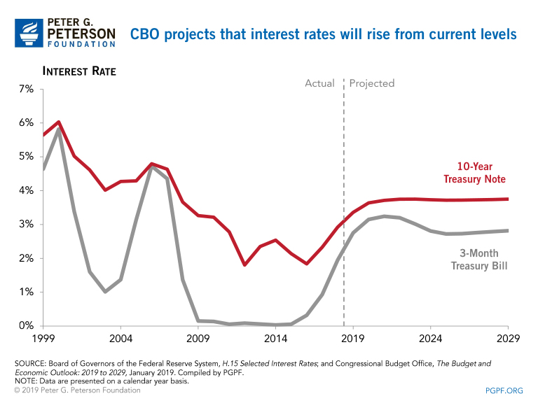 CBO projects that interest rates will rise from current levels