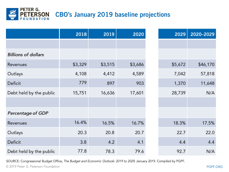 CBO's January 2019 baseline projections