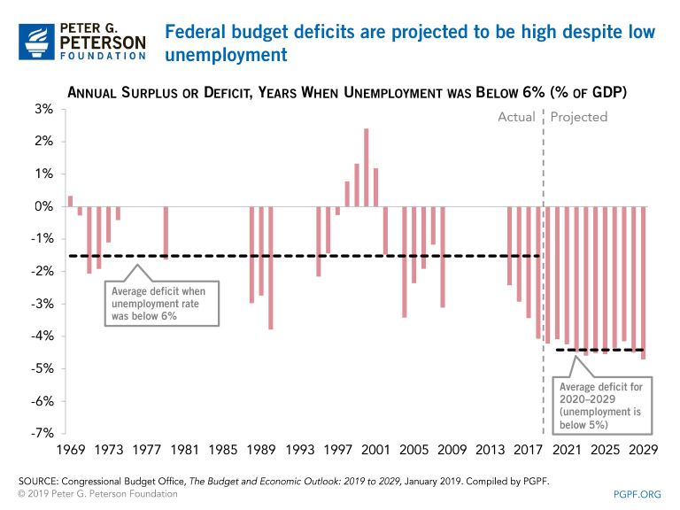 Federal budget deficits are projected to be high despite low unemployment