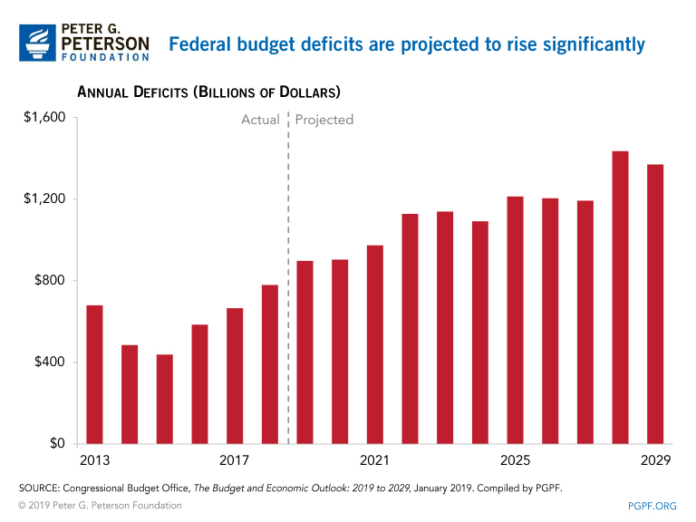 Federal budget deficits are projected to rise significantly