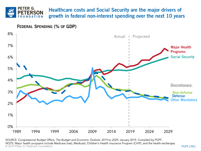 Healthcare costs and Social Security are the major drivers of growth in federal non-interest spending over the next 10 years