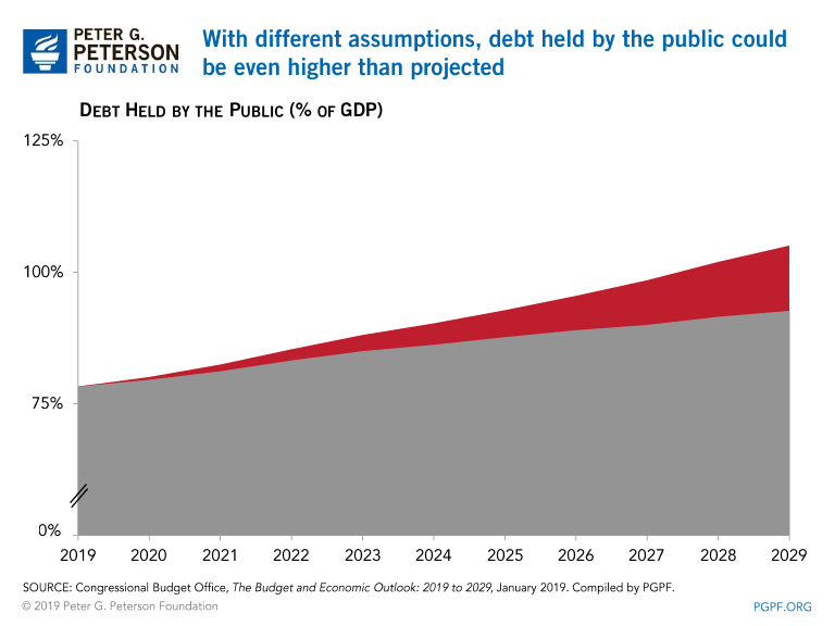 With different assumptions, debt held by the public could be even higher than projected