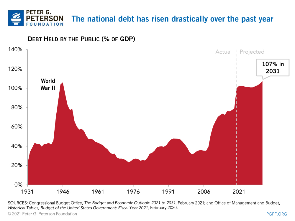 The national debt has risen drastically over the past year