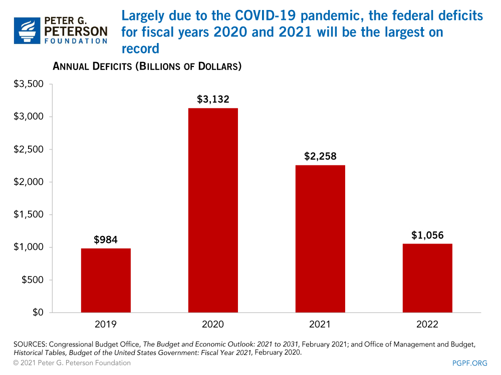 Largely due to the COVID-19 pandemic, the federal deficits for fiscal years 2020 and 2021 will be the largest on record