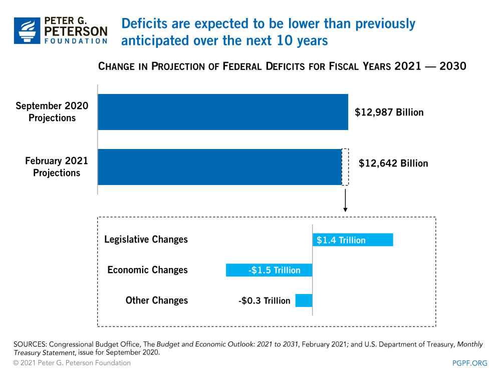 Deficits are expected to be lower than previously anticipated over the next 10 years