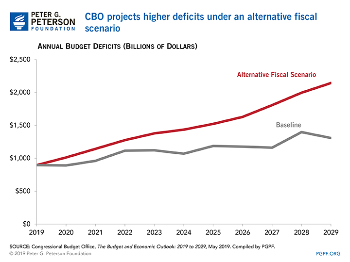 CBO projects higher deficits under an alternative fiscal scenario