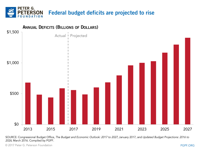 Image result for images of federal budget deficit through 2027