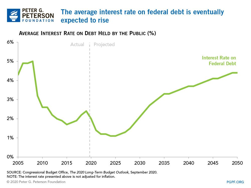 The average interest rate on federal debt is eventually expected to rise