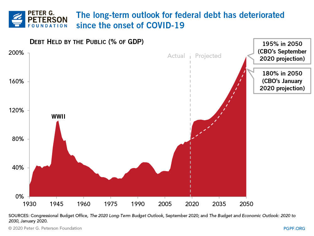 The long-term outlook for federal debt has deteriorated since the onset of COVID-19
