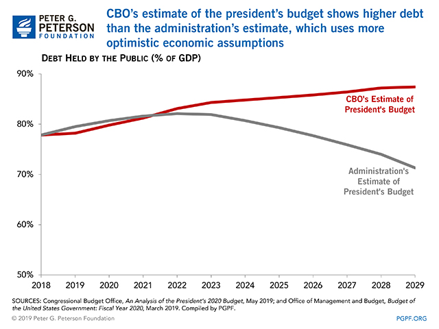 CBO's estimate of the president's budget shows higher debt than the administration's estimate, which uses more optimistic economic assumptions