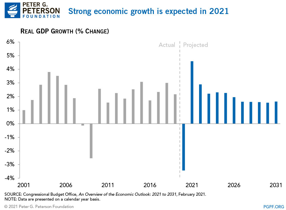 Strong economic growth is expected in 2021