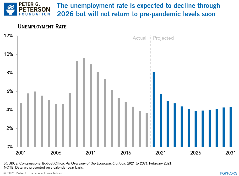 The unemployment rate is expected to decline through 2026 but will not return to pre-pandemic levels soon