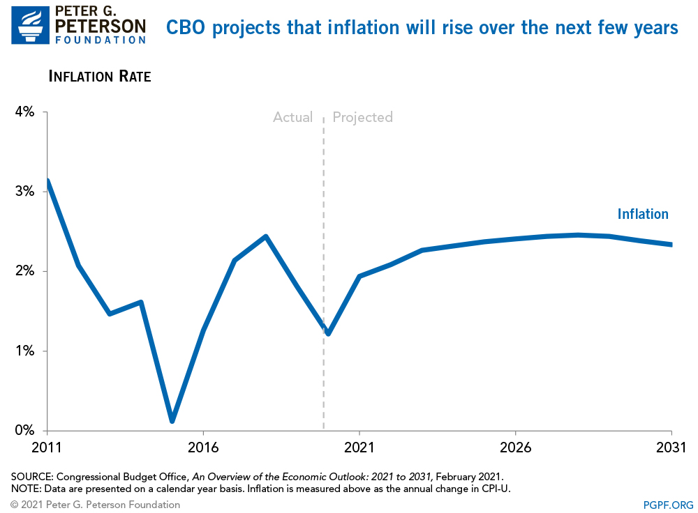 CBO projects that inflation will rise over the next few years