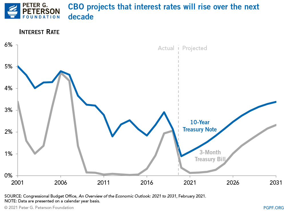 CBO projects that interest rates will rise over the next decade