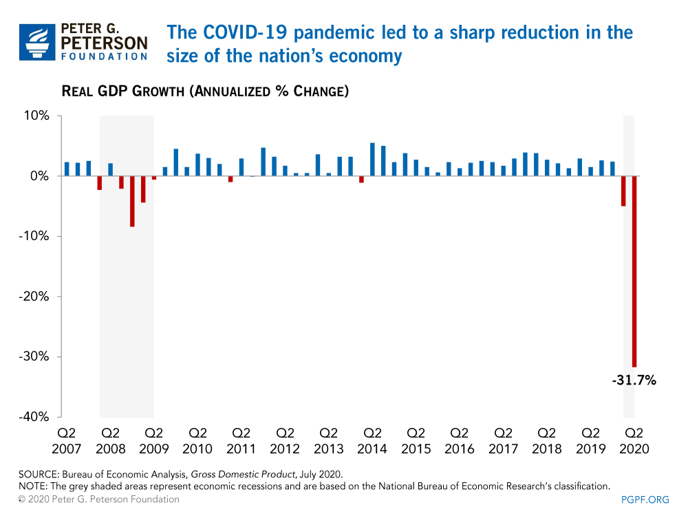 The COVID-19 pandemic led to a sharp reduction in the size of the nation's economy