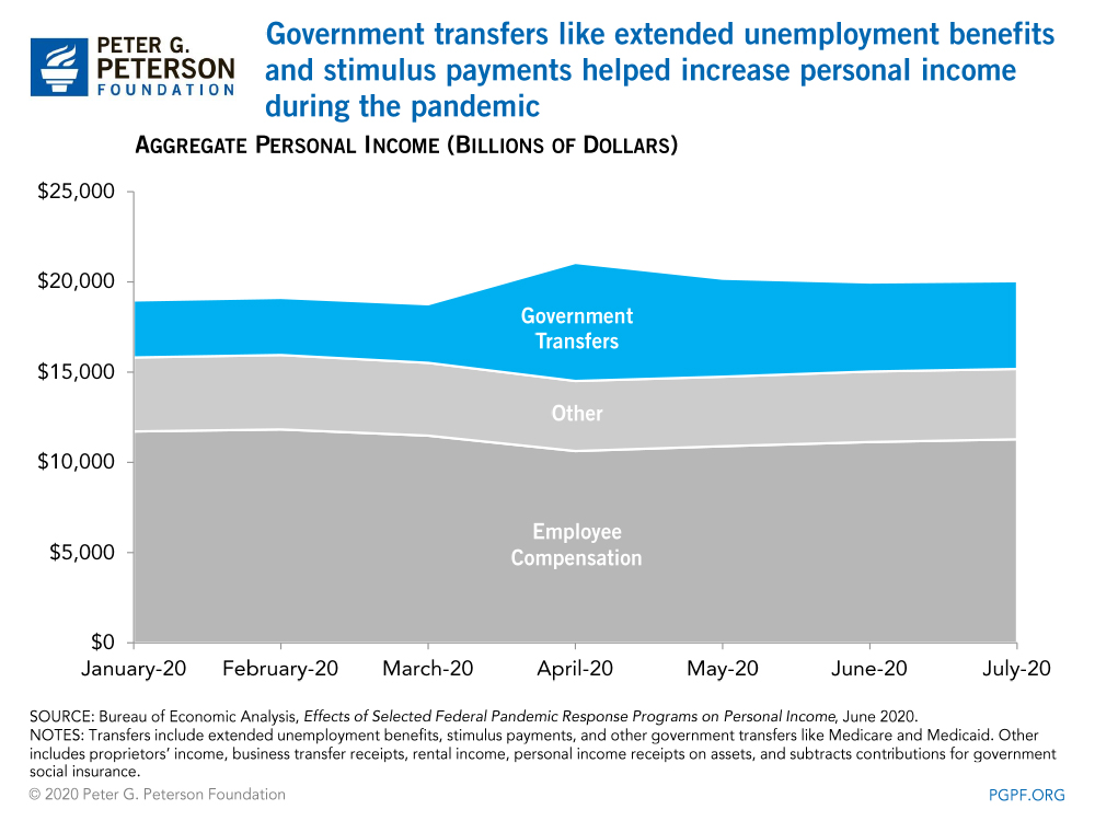 Government transfers like extended unemployment benefits and stimulus payments helped increase personal income during the pandemic