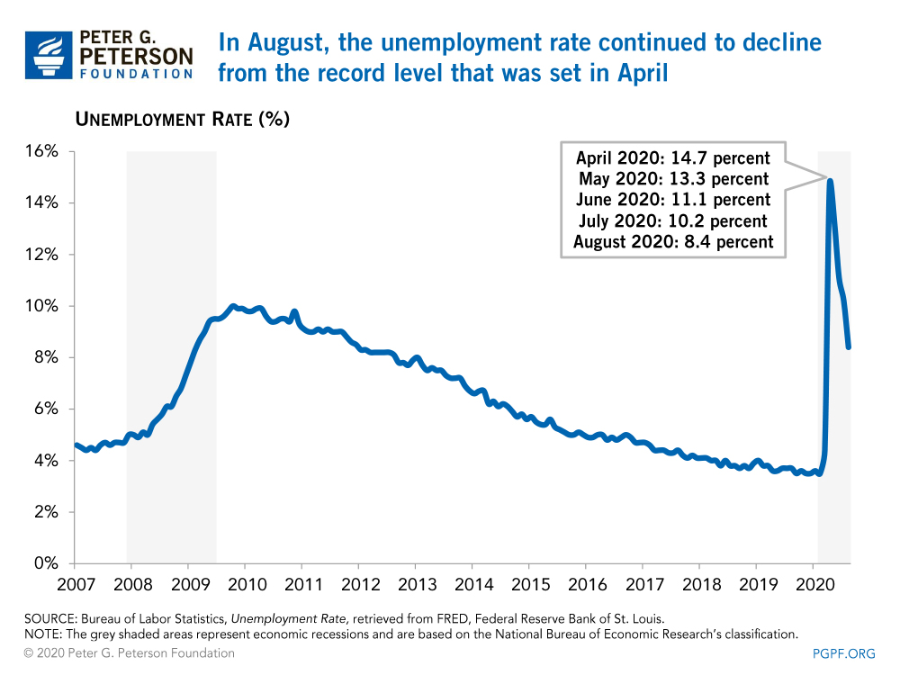 In August, the unemployment rate continued to decline from the record level that was set in April