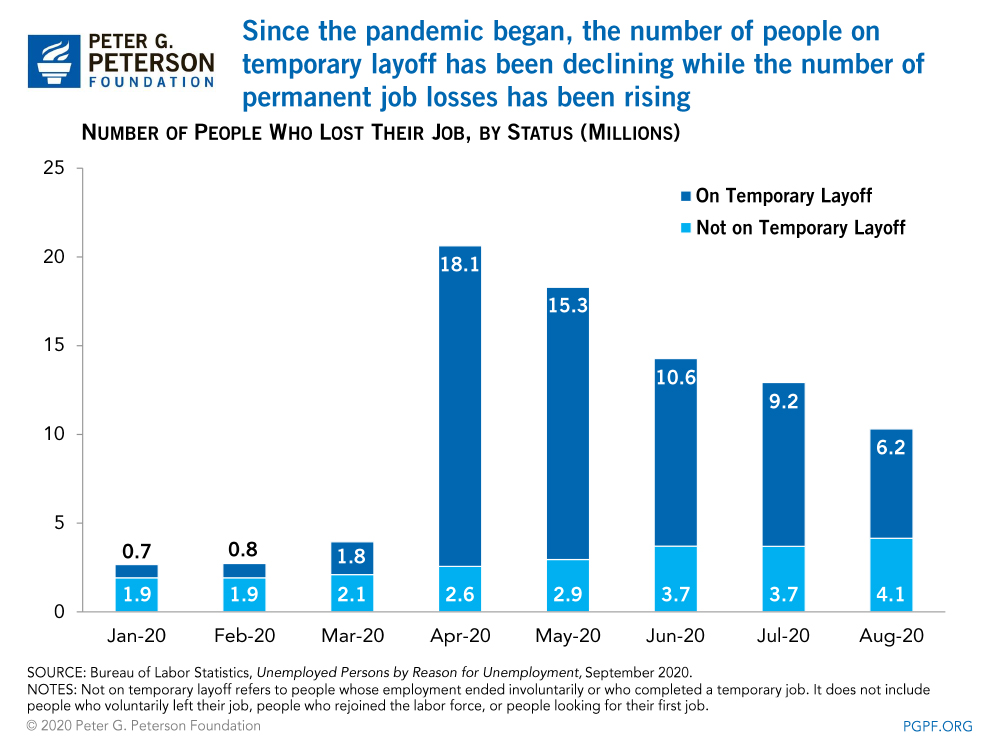 Since the pandemic began, the number of people on temporary layoff has been declining while the number of permanent job losses has been rising