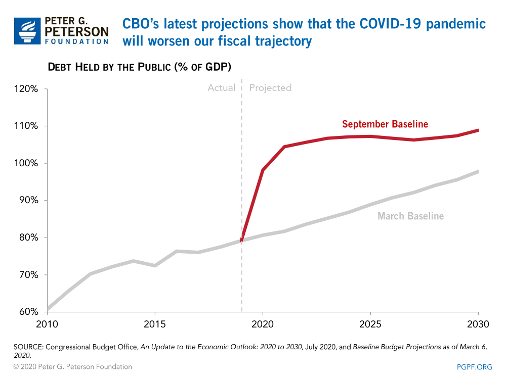 CBO's latest projections show that the COVID-19 pandemic will worsen our fiscal trajectory