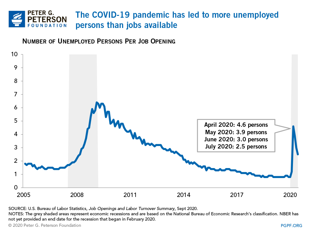 The COVID-19 pandemic has led to more unemployed persons than jobs available