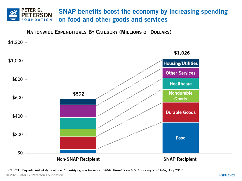 SNAP benefits boost the economy by increasing spending on food and other goods and services