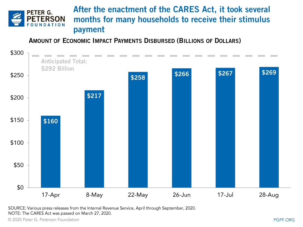 After the enactment of the CARES Act, it took several months for many households to receive their stimulus payment