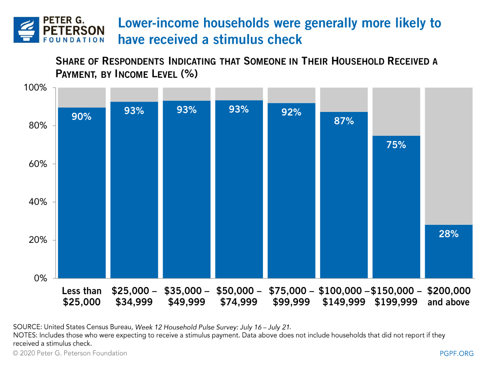 Lower-income households were generally more likely to have received a stimulus check
