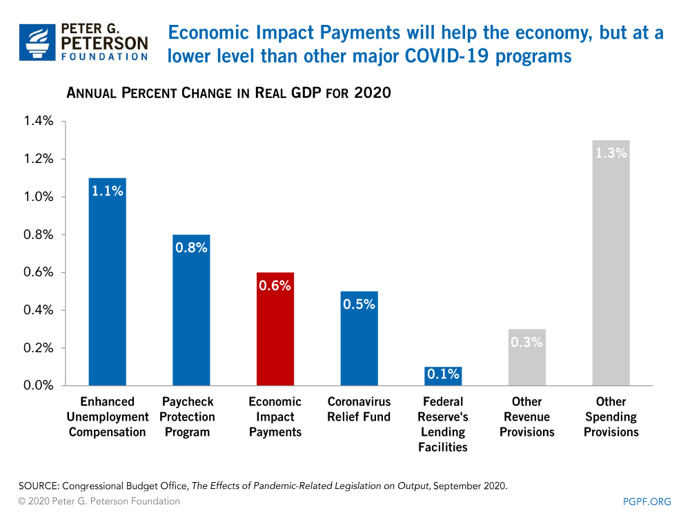Economic Impact Payments will help the economy, but at a lower level than other major COVID-19 programs