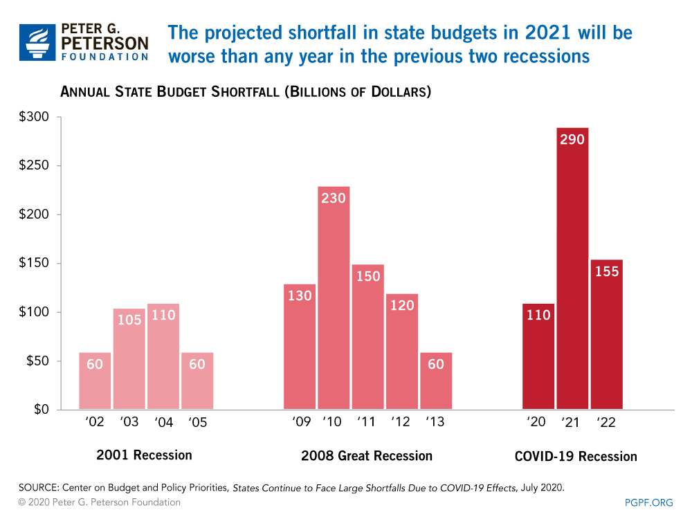 The projected shortfall in state budgets in 2021 will be worse than any year in the previous two recessions