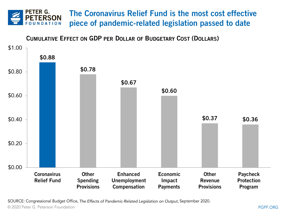 The Coronavirus Relief Fund is the most cost effective piece of pandemic-related legislation passed to date