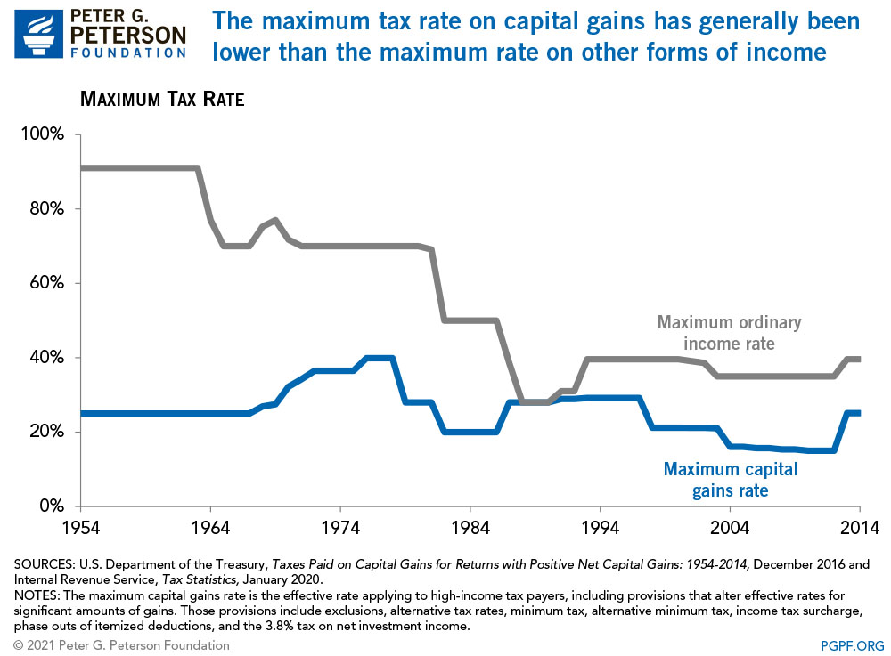The maximum tax rate on capital gains has generally been lower than the maximum rate on other forms of income