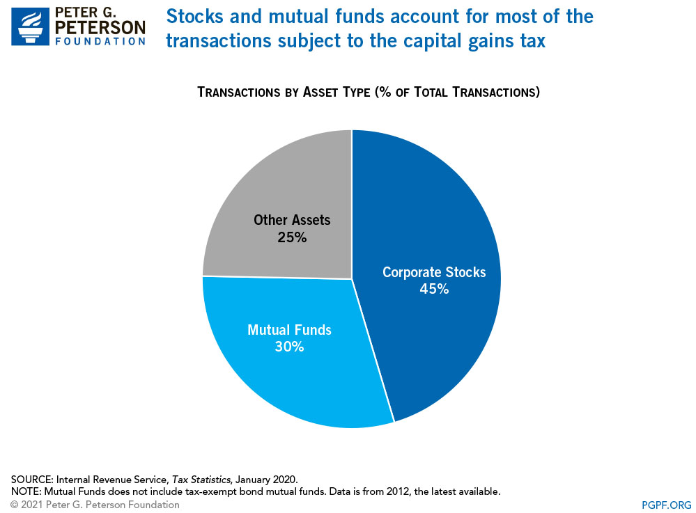 Stocks and mutual funds account for most of the transactions subject to the capital gains tax