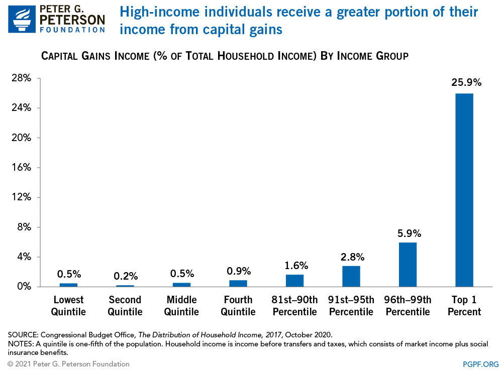 High income individuals receive a greater portion of their income from capital gains