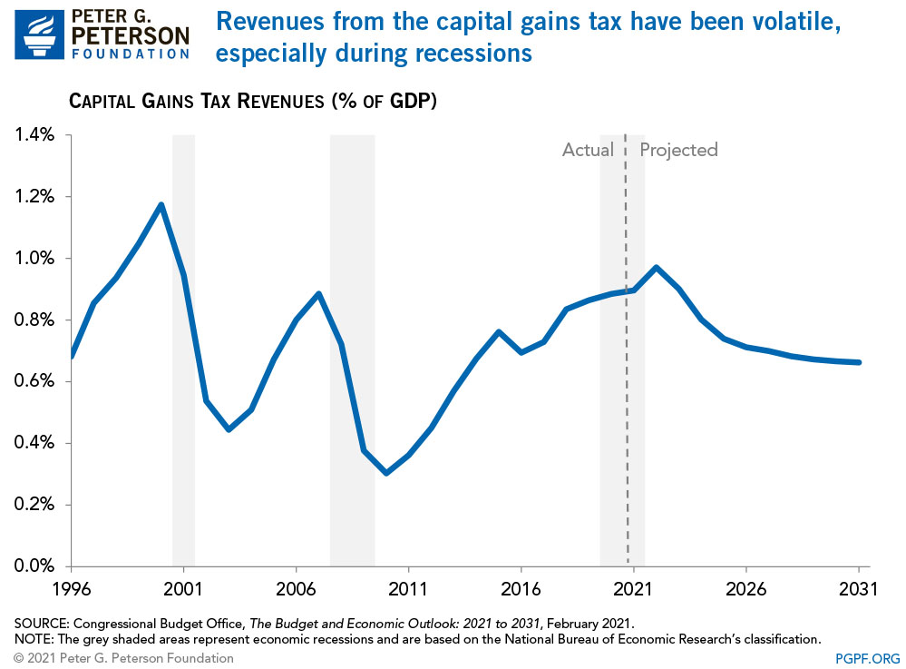 Revenues from the capital gains tax have been volatile, especially during recessions