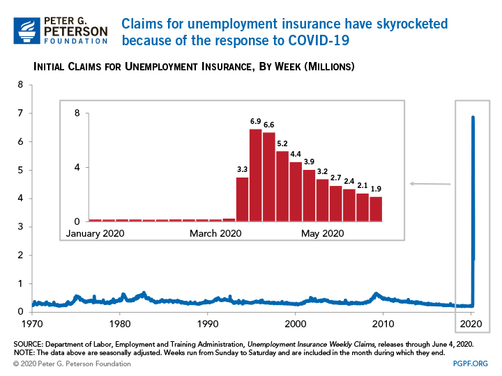 Claims for unemployment insurance have skyrocke because of the response to COVID-19
