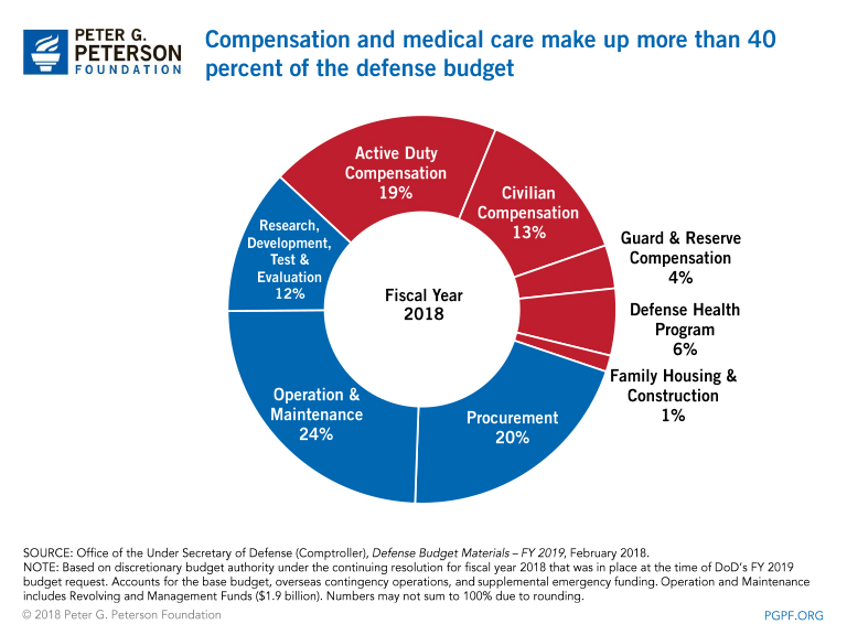 Compensation and medical care make up roughly half of the defense budget