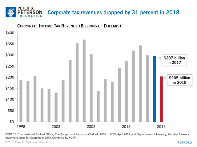 Corporate Tax receipts dropped by 31 percent in 2018