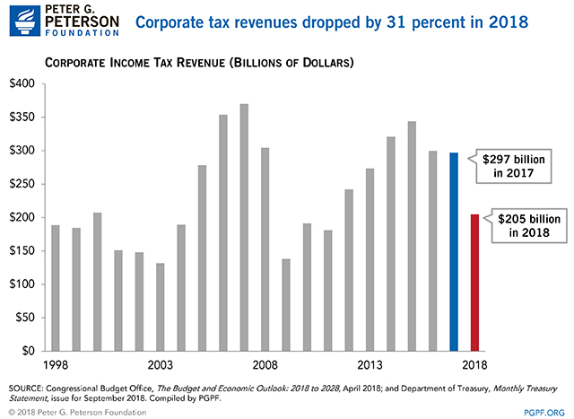 Corporate tax revenues dropped by 31 percent in 2018